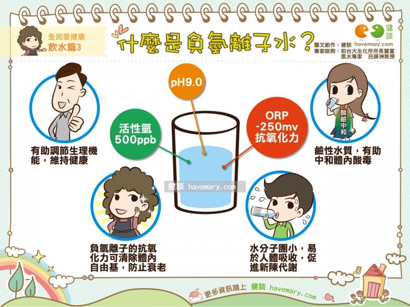 負氫離子水,鹼性水,水,健康圖文,健康漫畫,漫漫健康,hydrogen-rich water,water,Alkaline water,健談,健談網,havemary