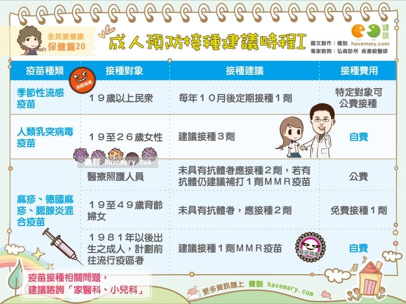 疫苗,疫苗接種,成人疫苗,流感疫苗,公費流感疫苗,健康圖文,健康漫畫,漫漫健康,vaccine,健談,健談網,havemary